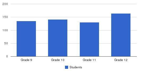 Msgr Scanlan High School Students by Grade