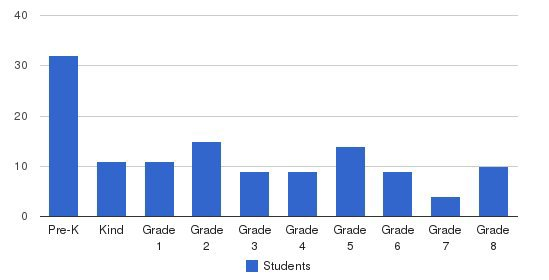 Mount St. Joseph Academy Students by Grade