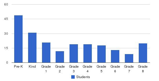 Nativity Of Mary School Students by Grade