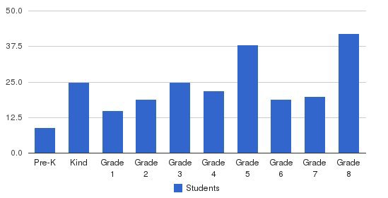 Nativity Of Our Lord School Students by Grade