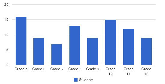 Nefesh Academy Students by Grade