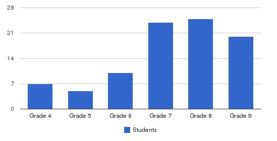 North Country School Students by Grade