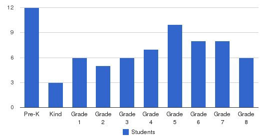 Oswego Community Christian School Students by Grade