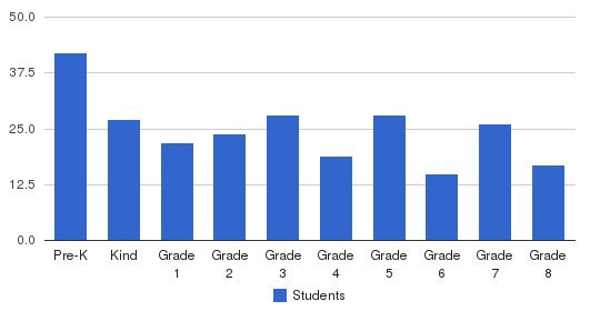 Our Lady Of The Angelus Students by Grade