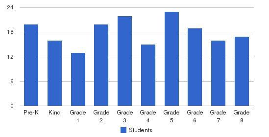 Our Lady Of Fatima School Students by Grade
