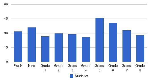 Ave Maria Catholic Academy Students by Grade