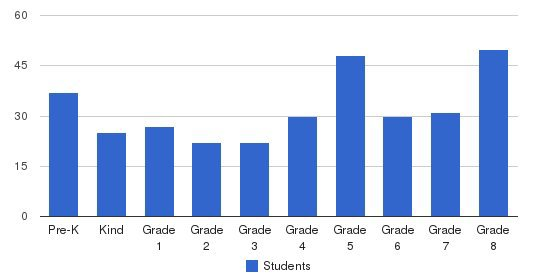 Our Lady Of Providence Regional School Students by Grade