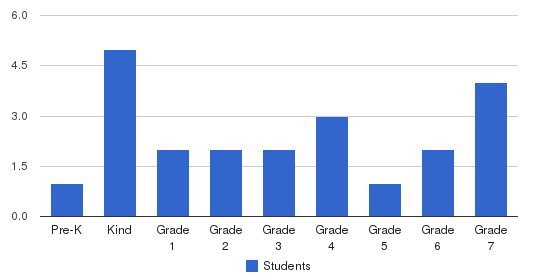 Peachtown Elementary School Students by Grade