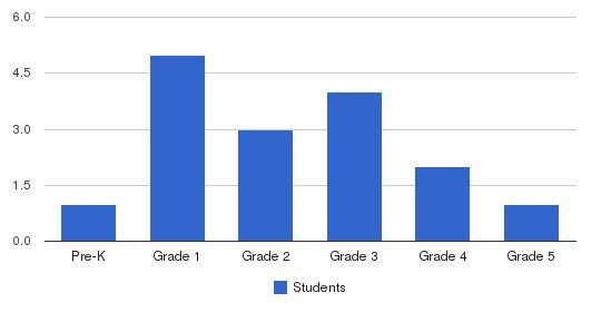Portville Baptist Christian School Students by Grade