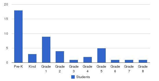 Poughkeepsie Sda Elementary School Students by Grade