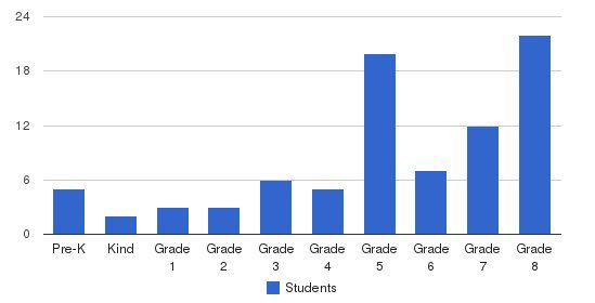 R T Hudson Elementary School Students by Grade