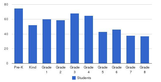 Resurrection School Students by Grade