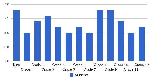 River Valley Mennonite School Students by Grade