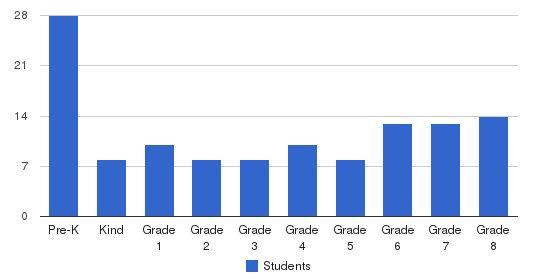 Robert C Parker School Students by Grade