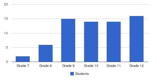 Robert Louis Stevenson School Students by Grade