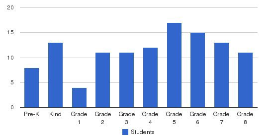Rochester Christian School Students by Grade