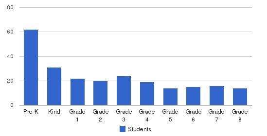 St. Bernard School Students by Grade