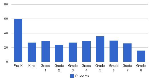 St. Sylvester School Students by Grade