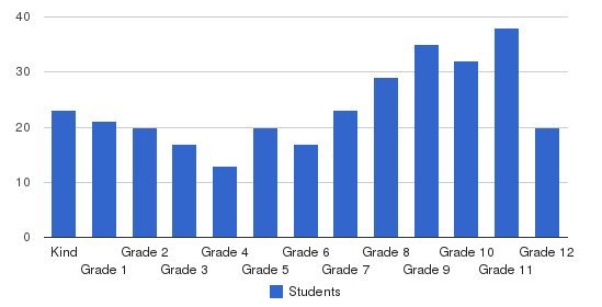 Mekeel Christian Academy Students by Grade