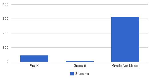 School For Language & Communication Development Students by Grade