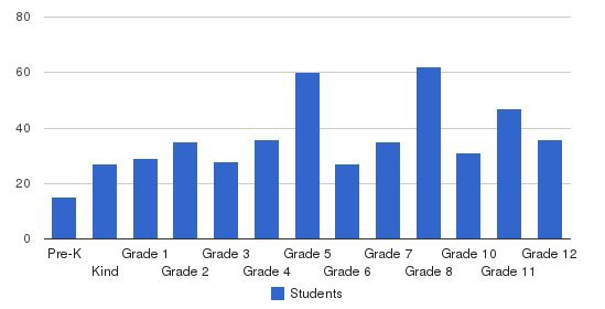 Shulamith School For Girls Students by Grade