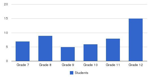 Smith School (the) Students by Grade