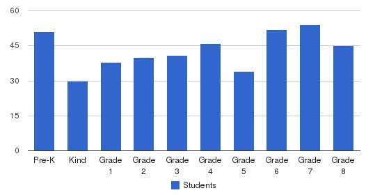 St. Adalbert Elementary School Students by Grade