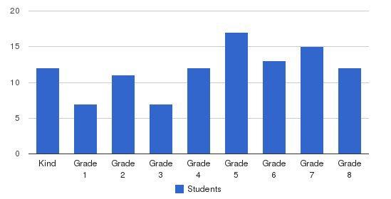 St. Aloysius Regional School Students by Grade