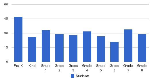 St. Ann School Students by Grade