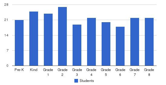 St. Anthony School Students by Grade
