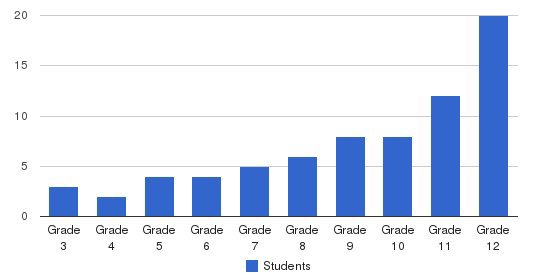 East Valley Academy Students by Grade