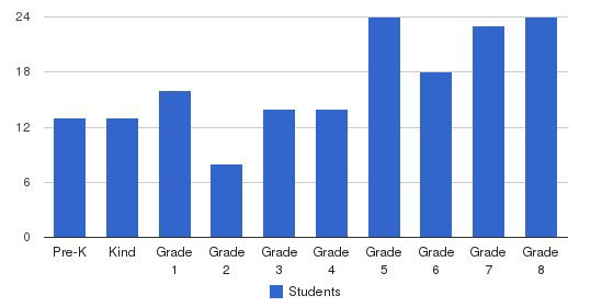St. Bartholomew School Students by Grade
