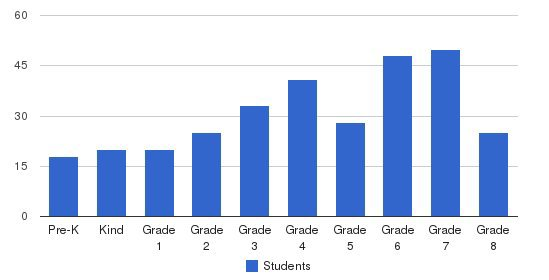 St. Christopher Elementary School Students by Grade
