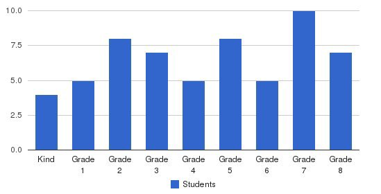 East Valley Sda School Students by Grade