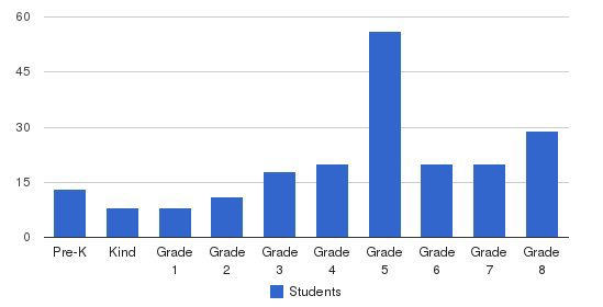 St. Columbia School Students by Grade