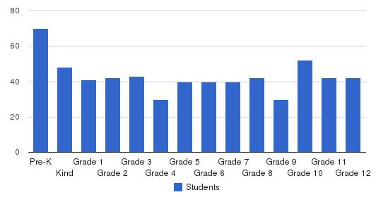 St. Demetrios School Students by Grade