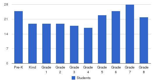 St. Gabriel Elementary School Students by Grade