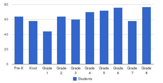 St. Gregory The Great School Students by Grade