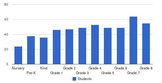 Ss Joachim & Anne School Students by Grade