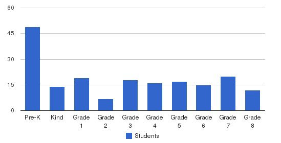 St John Vianney School Students by Grade