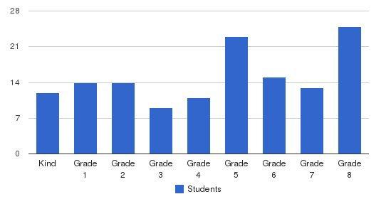 St. Joseph School Students by Grade