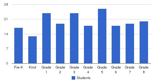 St Joseph University School Students by Grade