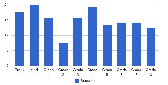 St. Joseph S School Students by Grade