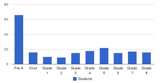 St. Leo The Great School Students by Grade