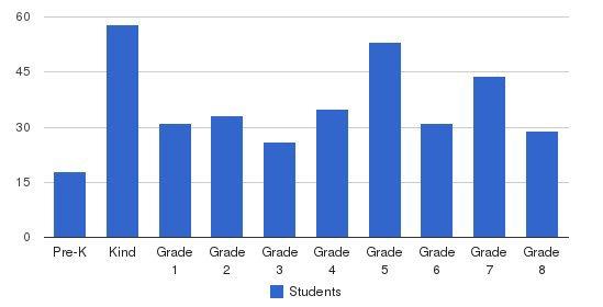 St. Luke School Students by Grade
