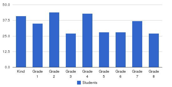 St Mark Elementary School Students by Grade