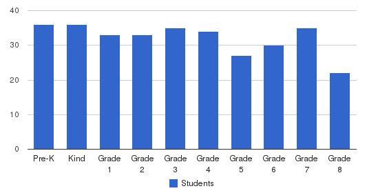 St. Martin De Porres School Students by Grade