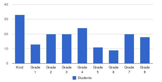 St. Mary School Students by Grade
