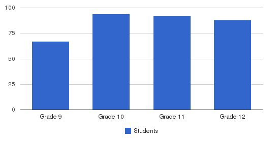 St. Marys High School Students by Grade
