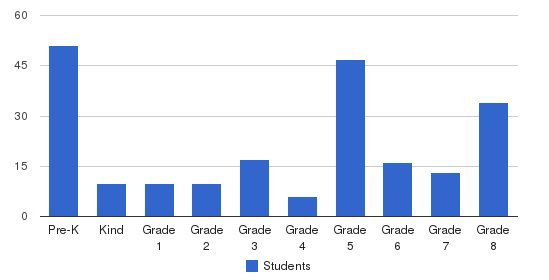 St. Pauls School Students by Grade
